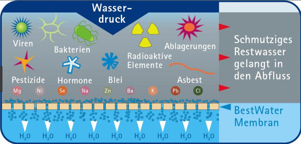 radioaktive bestandteile