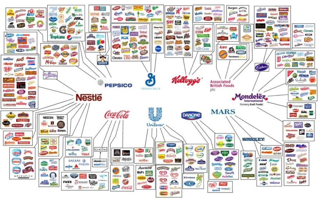 Markenkraken Labels der Nahrungsindustrie
