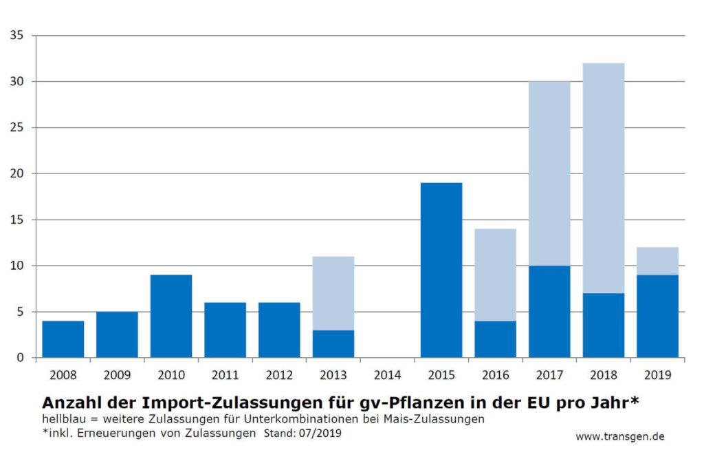 gentschnisch verändertePflanzen - EU Zulassung
