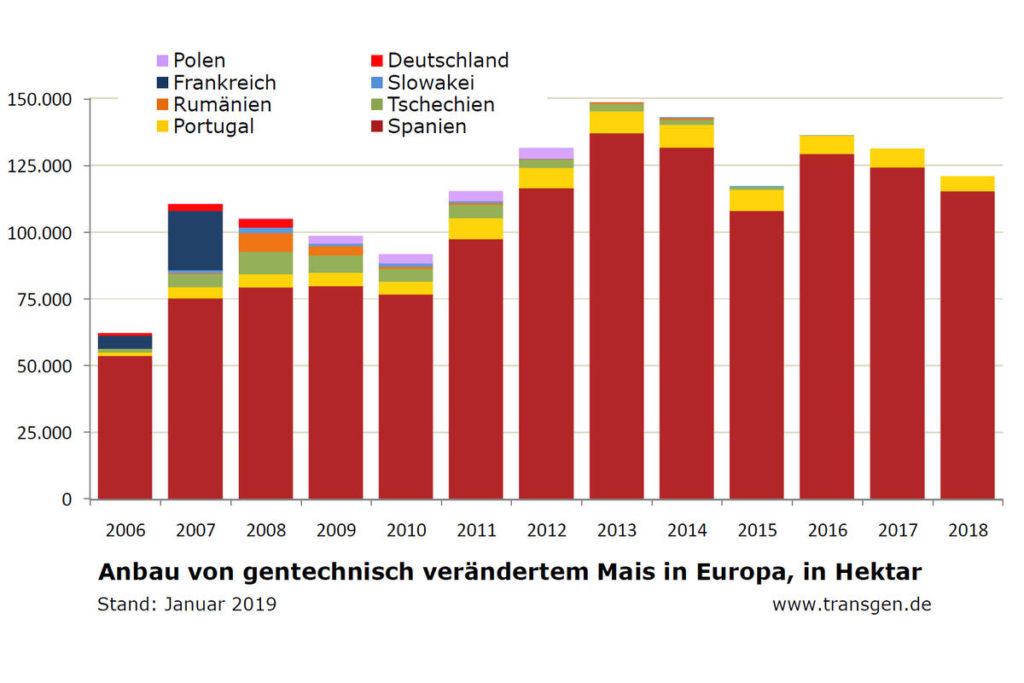 Gentechnik Zulassungen un Deutschland