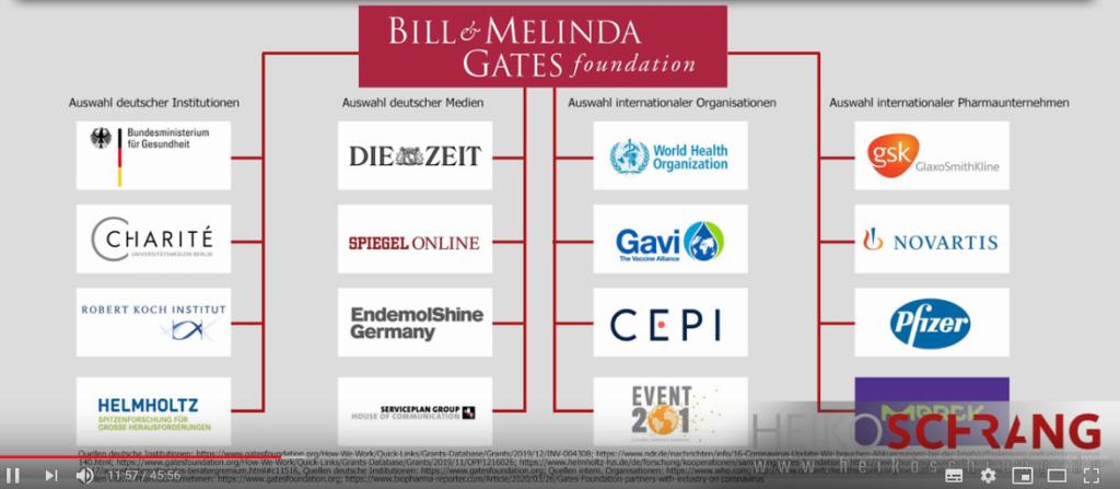 Finazielle Verbindung der Bill & Melinda Gates Foundation